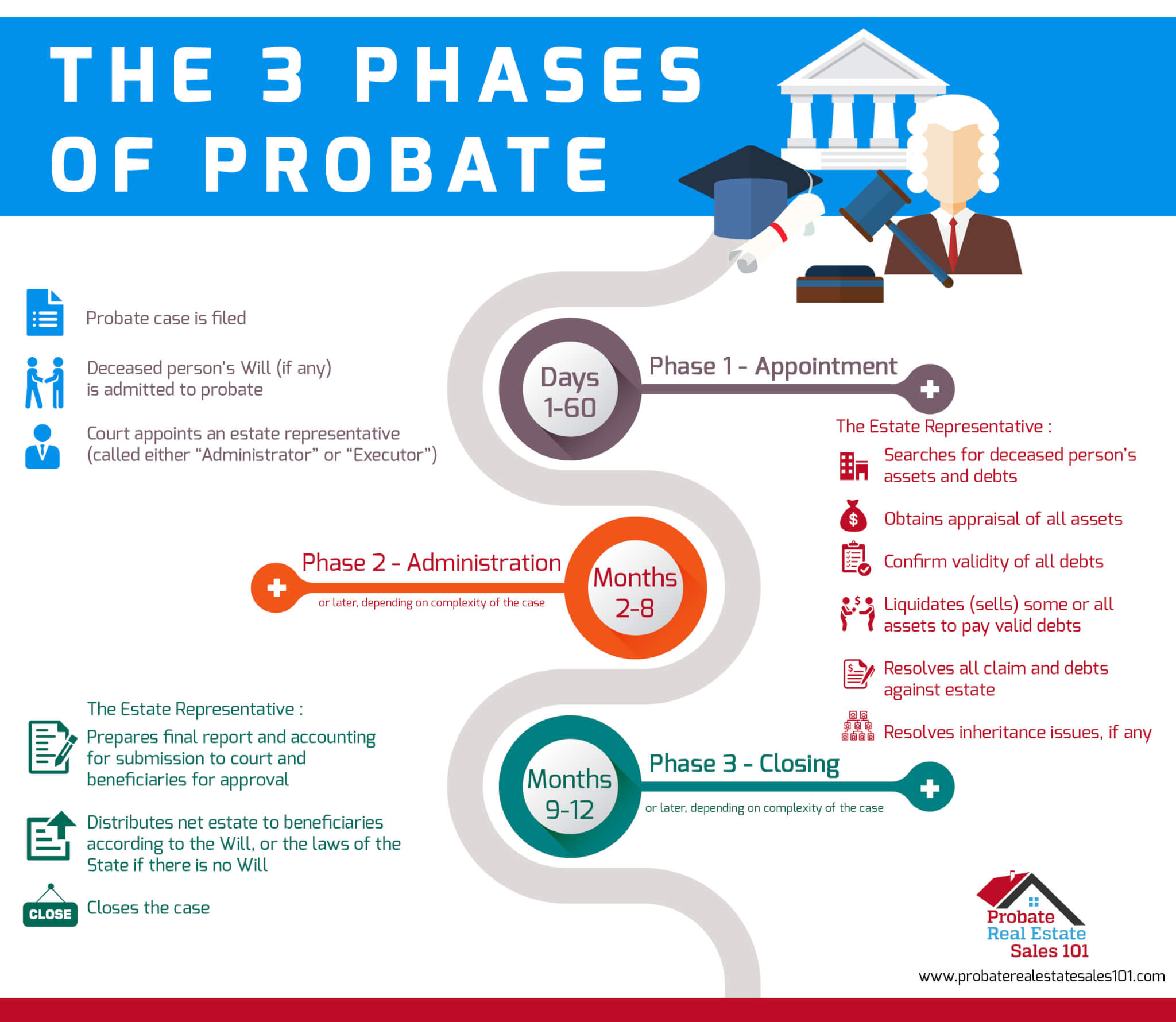3 Phases of Probate Infographic